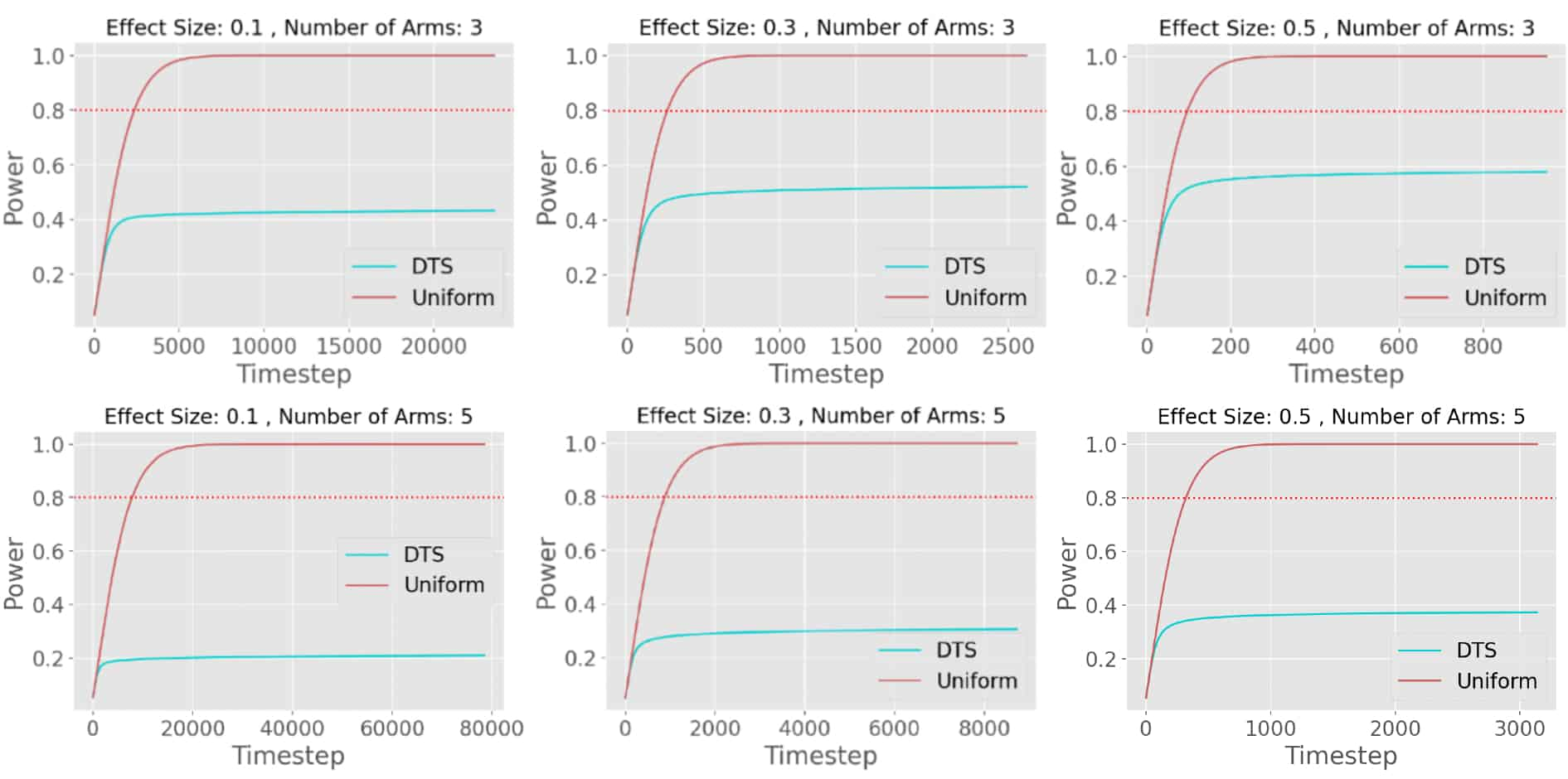 Statistical Consequences of Dueling Bandits Power in different conditions